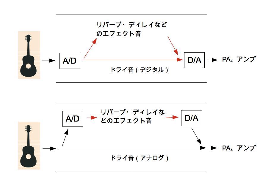 A:D コンバーター