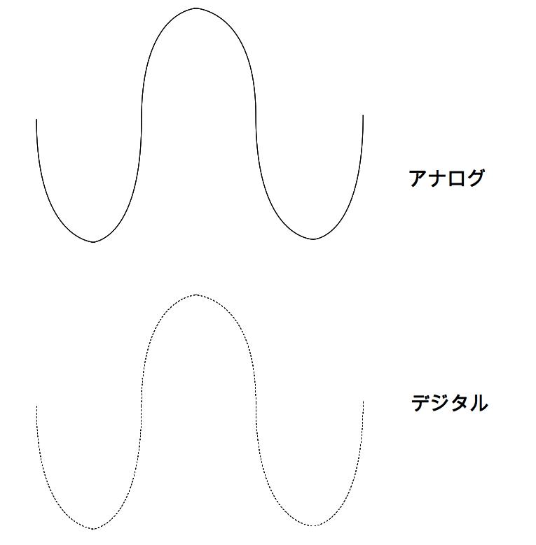 デジタル 波線